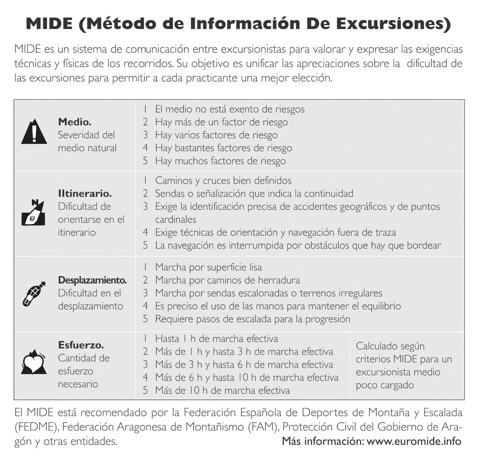 Método de Información de Excursiones
